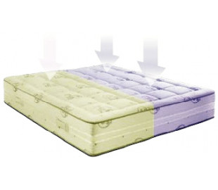 Матрасы для двоих Размер спального места 160х190, Высота матраса 21,5 см