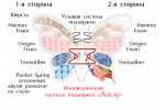 Ортопедический матрас Orhidea  Matroluxe - Butterfly