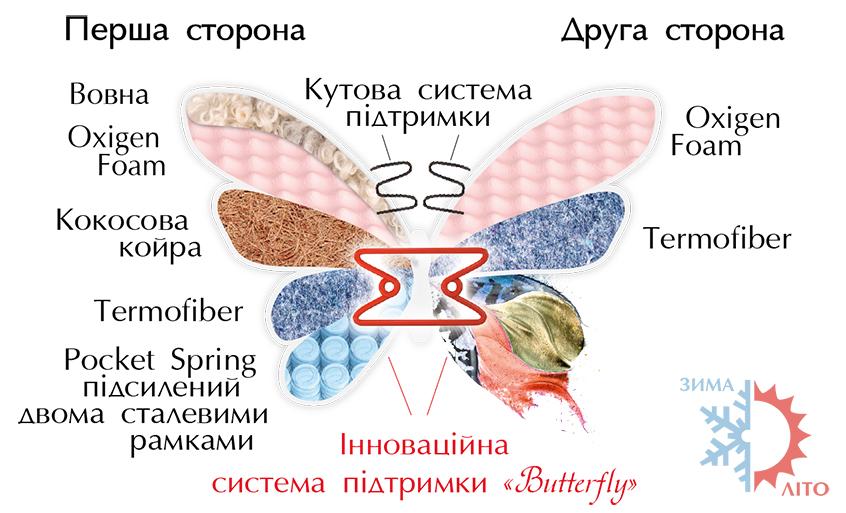 Расположение настилочных материалов матрас Азалия